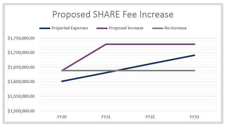 Fee Increase Chart